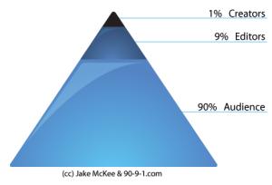 90-90-1 pyramid